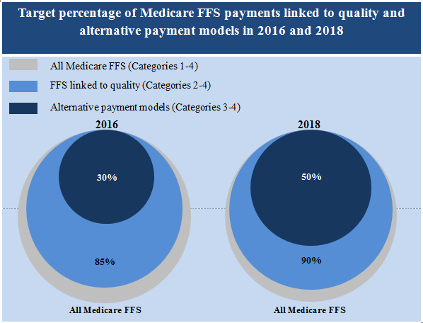 Medicare payment data